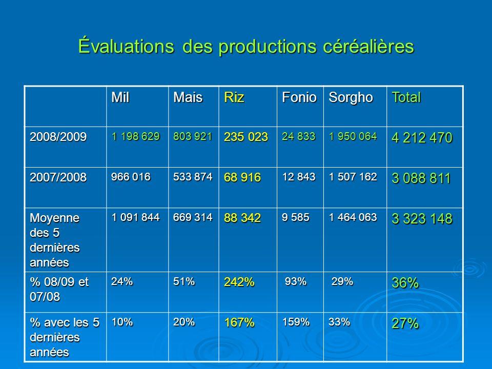 Évaluations des productions céréalières