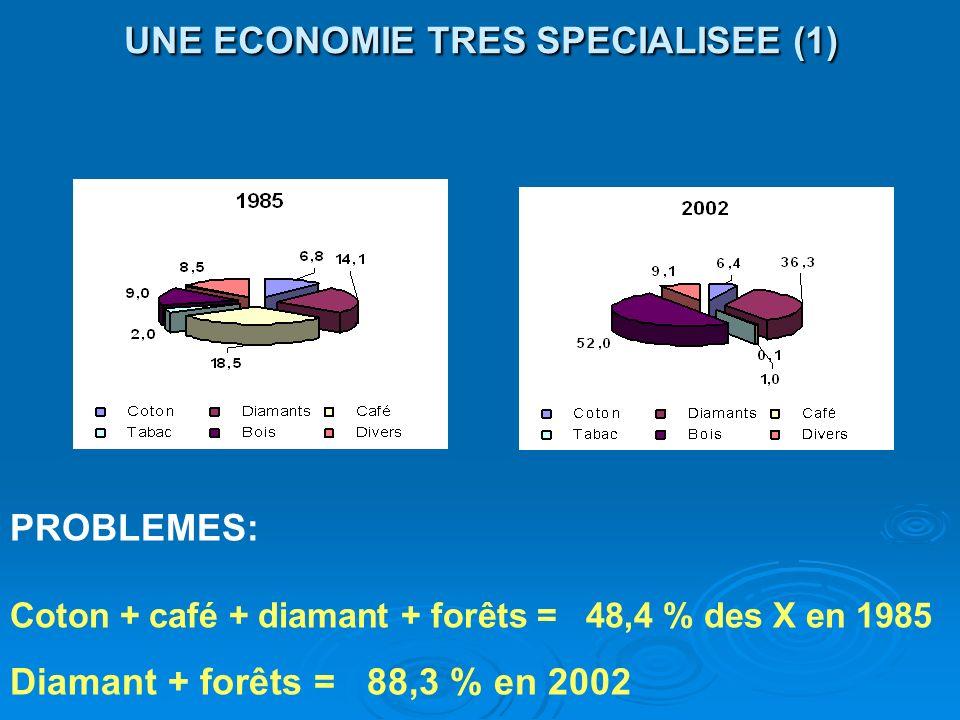 UNE ECONOMIE TRES SPECIALISEE (1)