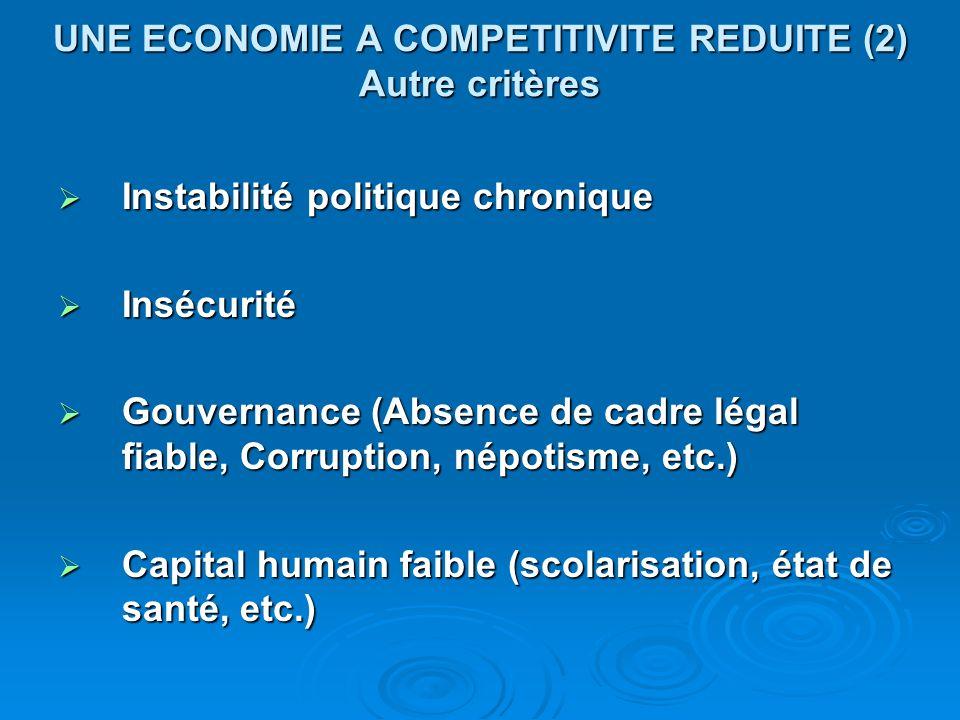 UNE ECONOMIE A COMPETITIVITE REDUITE (2) Autre critères