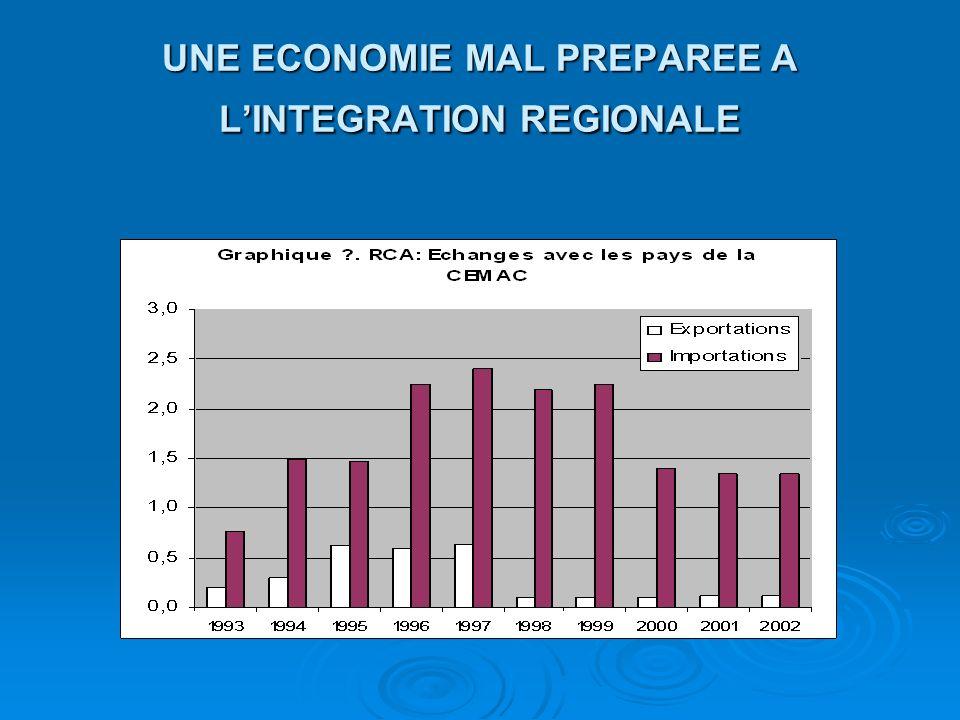 UNE ECONOMIE MAL PREPAREE A L'INTEGRATION REGIONALE