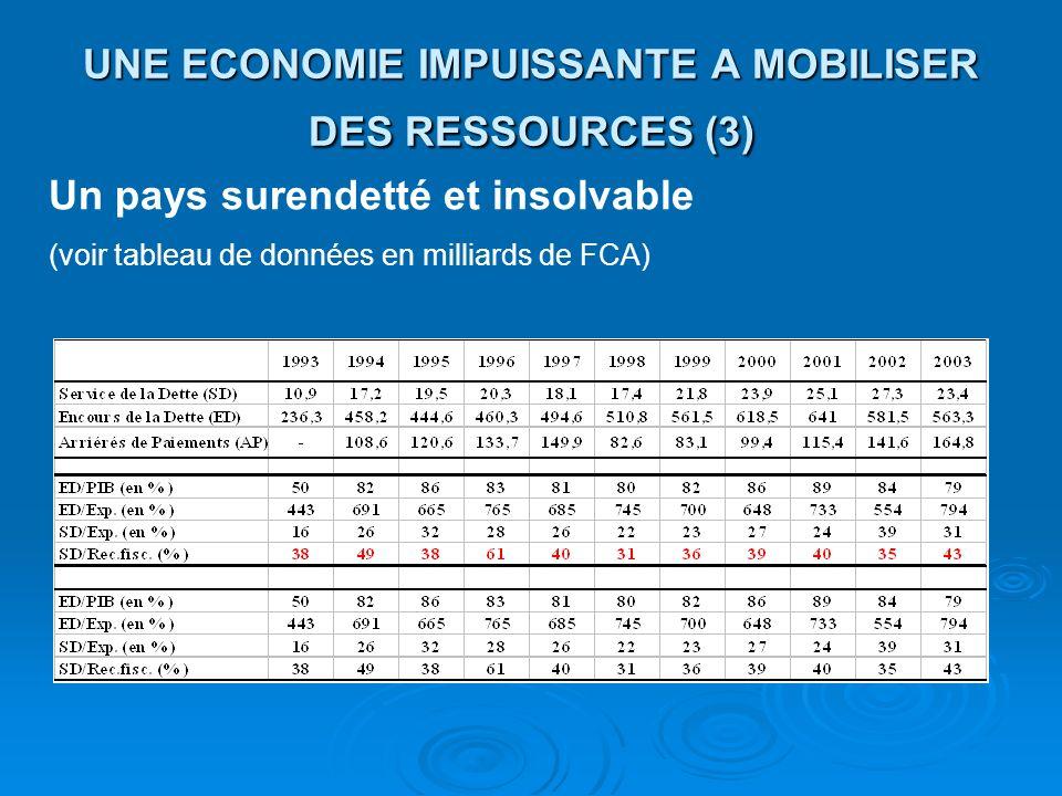 UNE ECONOMIE IMPUISSANTE A MOBILISER DES RESSOURCES (3)