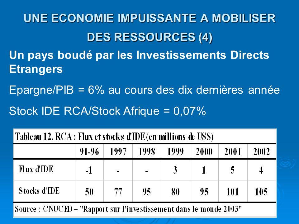 UNE ECONOMIE IMPUISSANTE A MOBILISER DES RESSOURCES (4)
