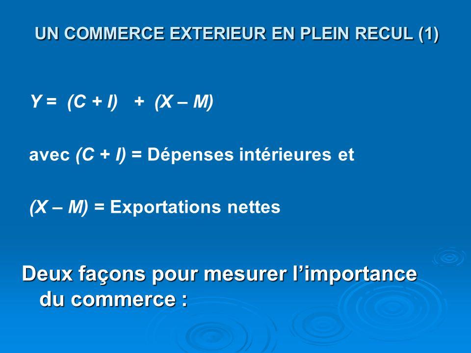 UN COMMERCE EXTERIEUR EN PLEIN RECUL (1)