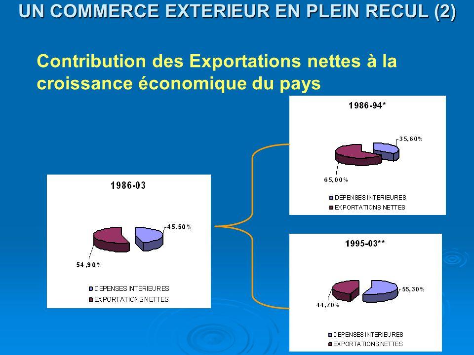 UN COMMERCE EXTERIEUR EN PLEIN RECUL (2)