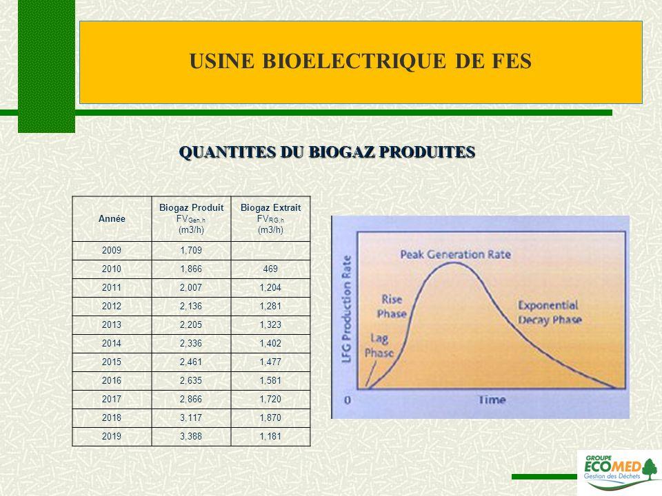USINE BIOELECTRIQUE DE FES