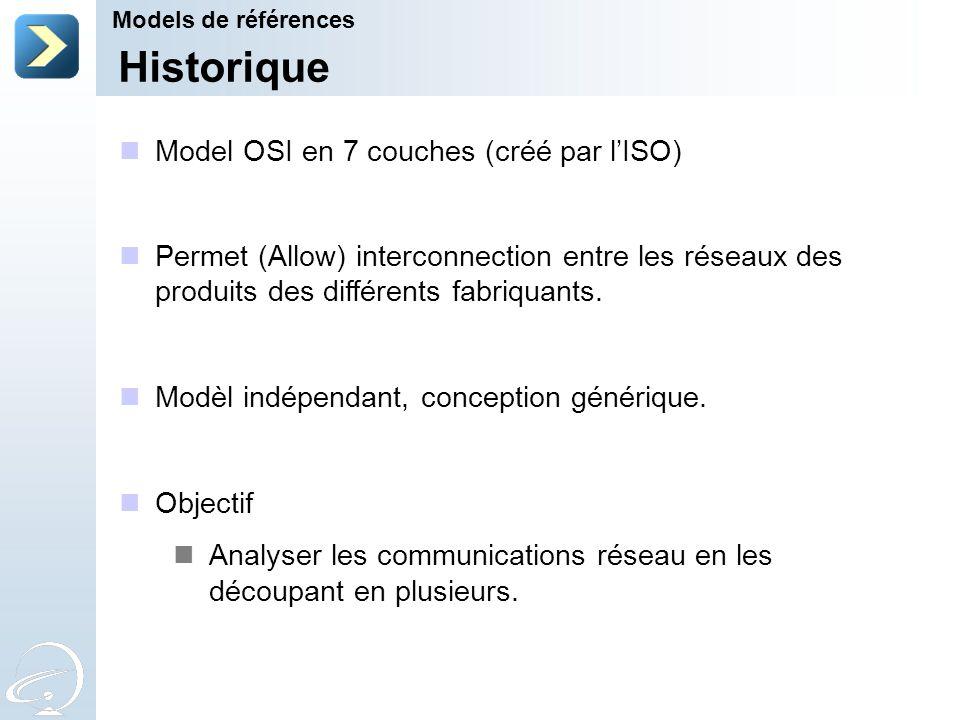 Historique Model OSI en 7 couches (créé par l'ISO)