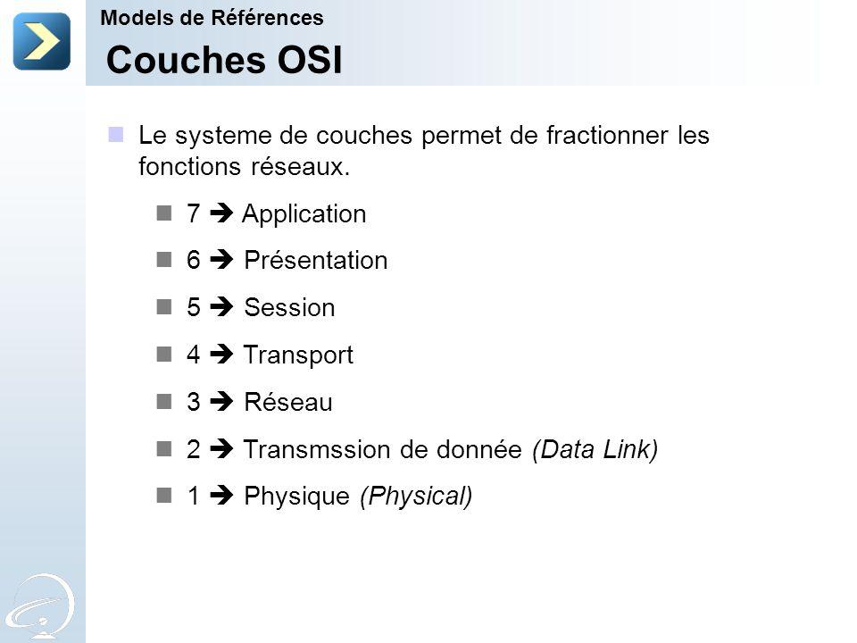 Models de Références Couches OSI. Le systeme de couches permet de fractionner les fonctions réseaux.