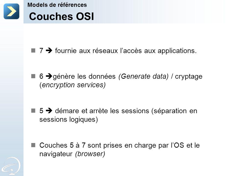 Couches OSI 7  fournie aux réseaux l'accès aux applications.