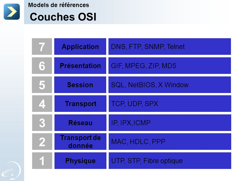 7 6 5 4 3 2 1 Couches OSI Application DNS, FTP, SNMP, Telnet