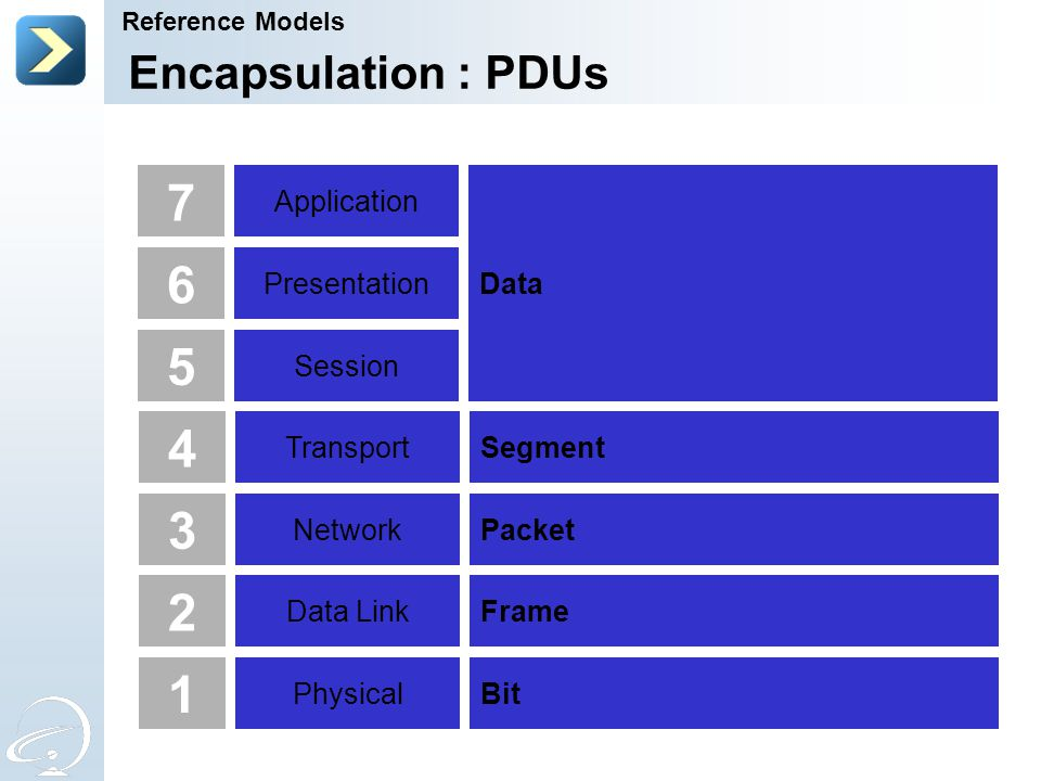 7 6 5 4 3 2 1 Encapsulation : PDUs Application Data Presentation