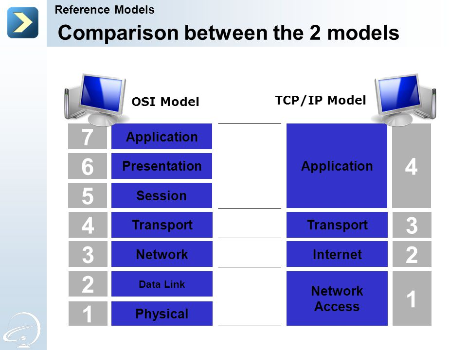 4 3 2 1 5 6 7 3 2 1 4 Comparison between the 2 models Transport