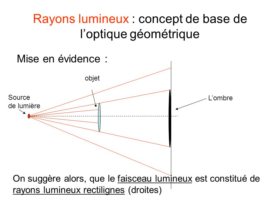 Rayons lumineux : concept de base de l'optique géométrique