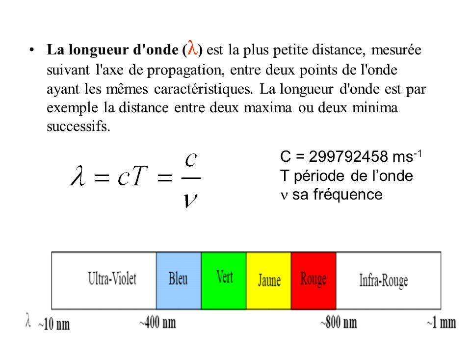 La longueur d onde (λ) est la plus petite distance, mesurée suivant l axe de propagation, entre deux points de l onde ayant les mêmes caractéristiques. La longueur d onde est par exemple la distance entre deux maxima ou deux minima successifs.
