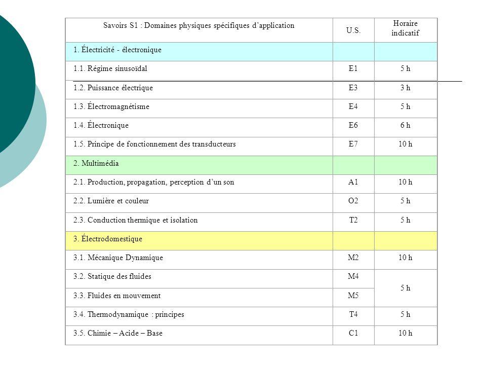 Savoirs S1 : Domaines physiques spécifiques d'application