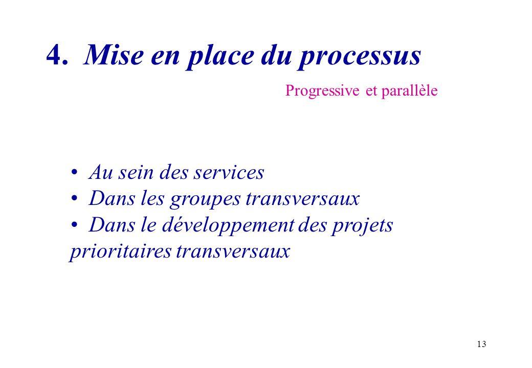 4. Mise en place du processus