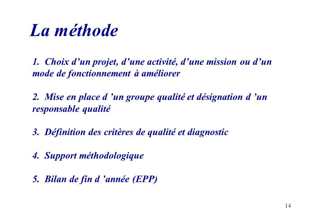 La méthode 1. Choix d'un projet, d'une activité, d'une mission ou d'un mode de fonctionnement à améliorer.