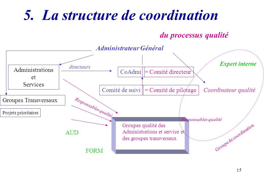 5. La structure de coordination du processus qualité