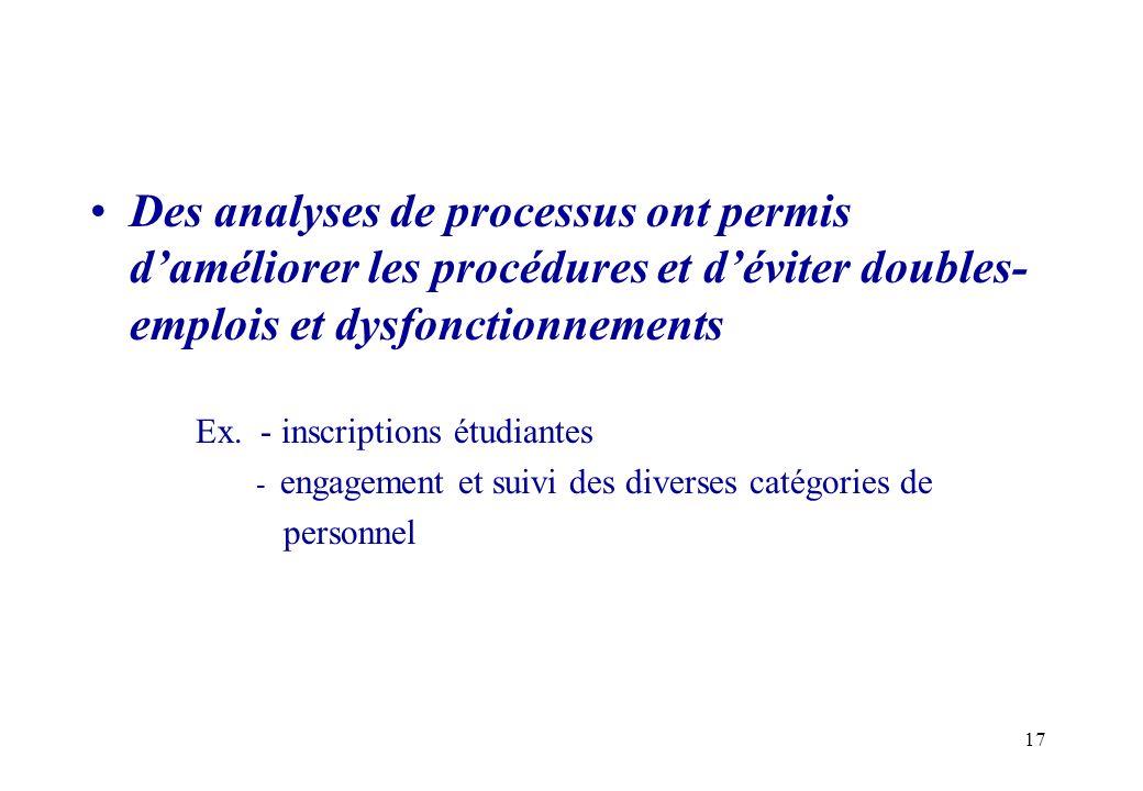 Des analyses de processus ont permis d'améliorer les procédures et d'éviter doubles-emplois et dysfonctionnements
