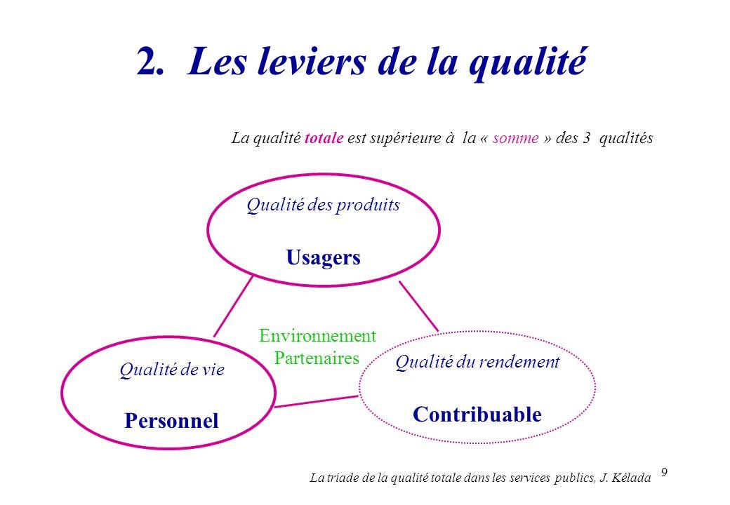 2. Les leviers de la qualité