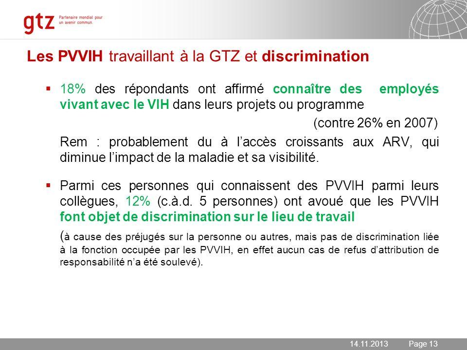 Les PVVIH travaillant à la GTZ et discrimination