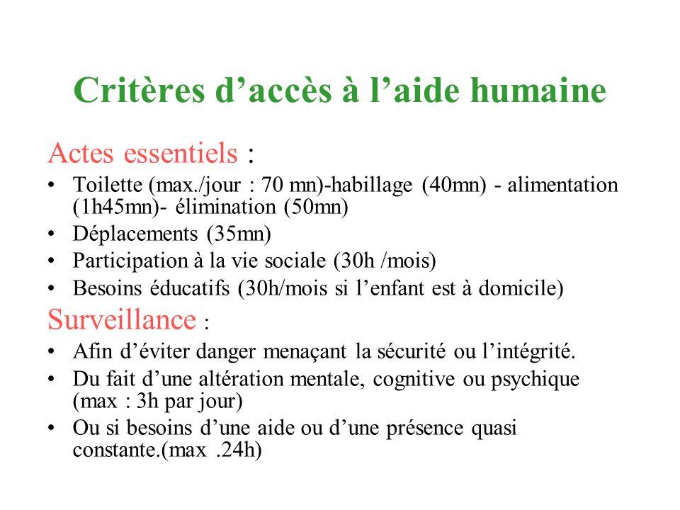 Critères d'accès à l'aide humaine