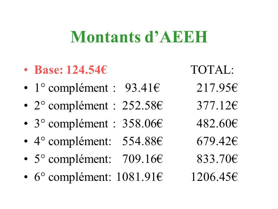 Montants d'AEEH Base: 124.54€ TOTAL: 1° complément : 93.41€ 217.95€