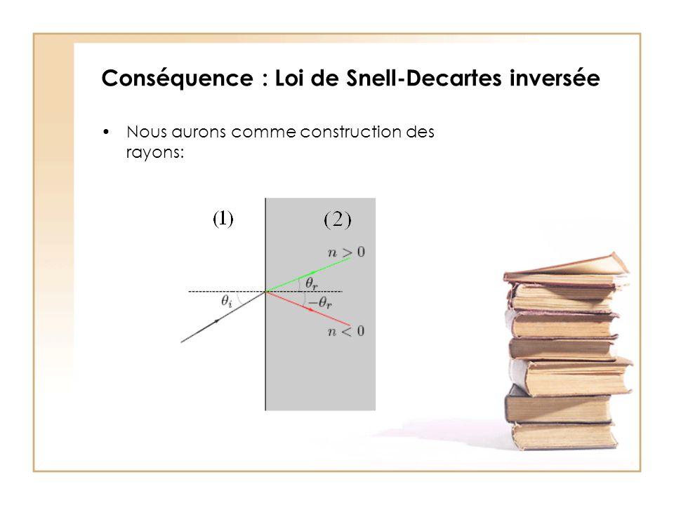 Conséquence : Loi de Snell-Decartes inversée