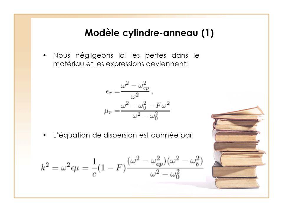 Modèle cylindre-anneau (1)