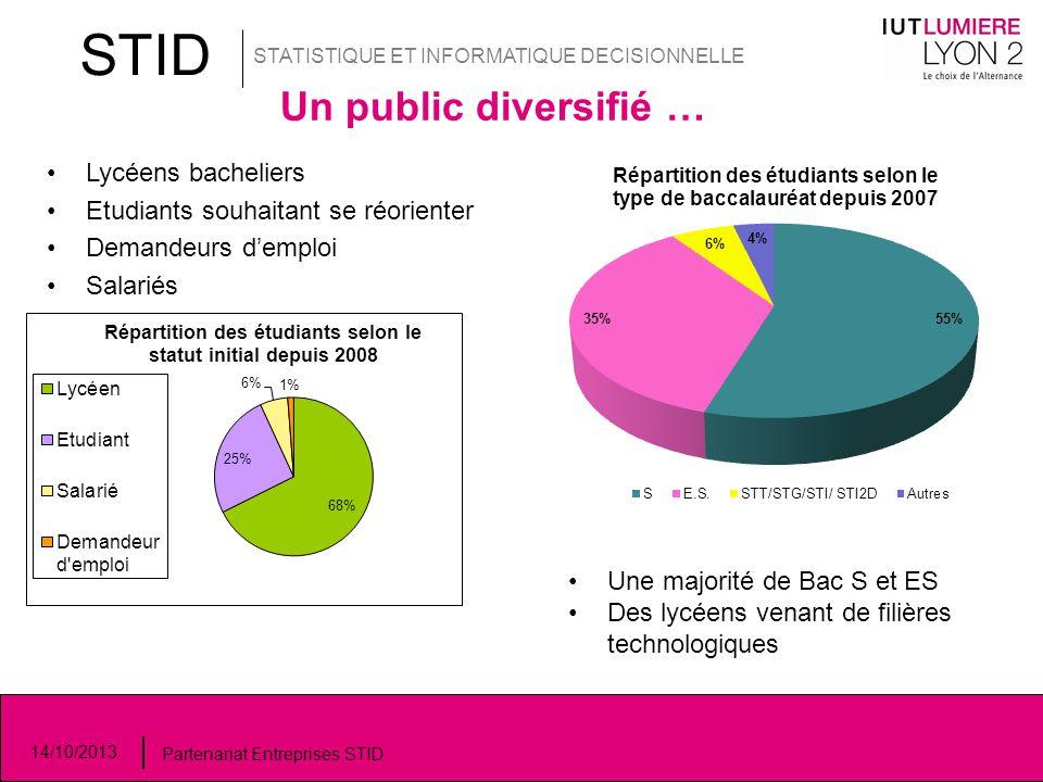 STID Un public diversifié … Lycéens bacheliers