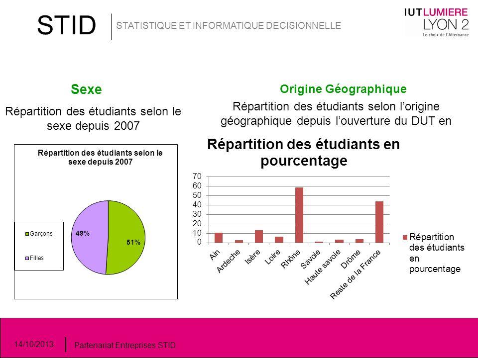 Répartition des étudiants selon le sexe depuis 2007