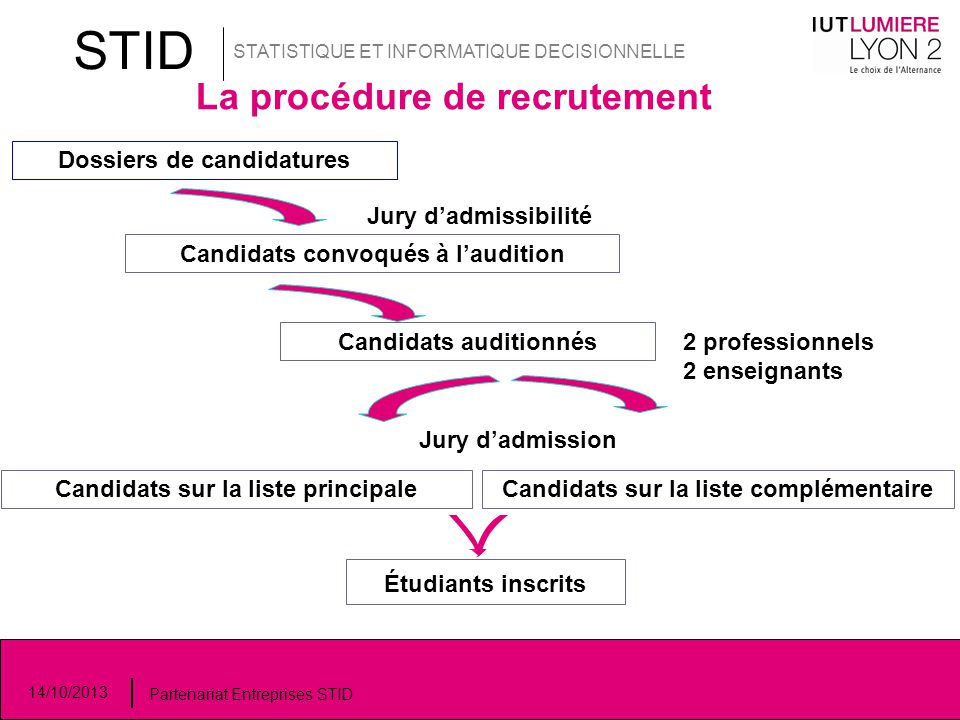 STID La procédure de recrutement Dossiers de candidatures