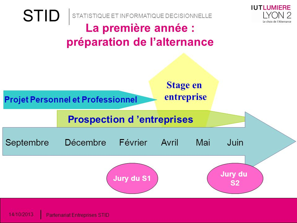 STID La première année : préparation de l'alternance Stage en