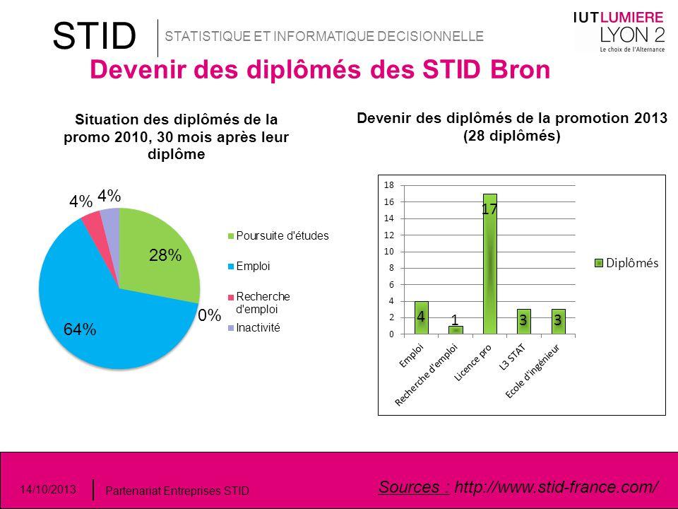 STID Devenir des diplômés des STID Bron