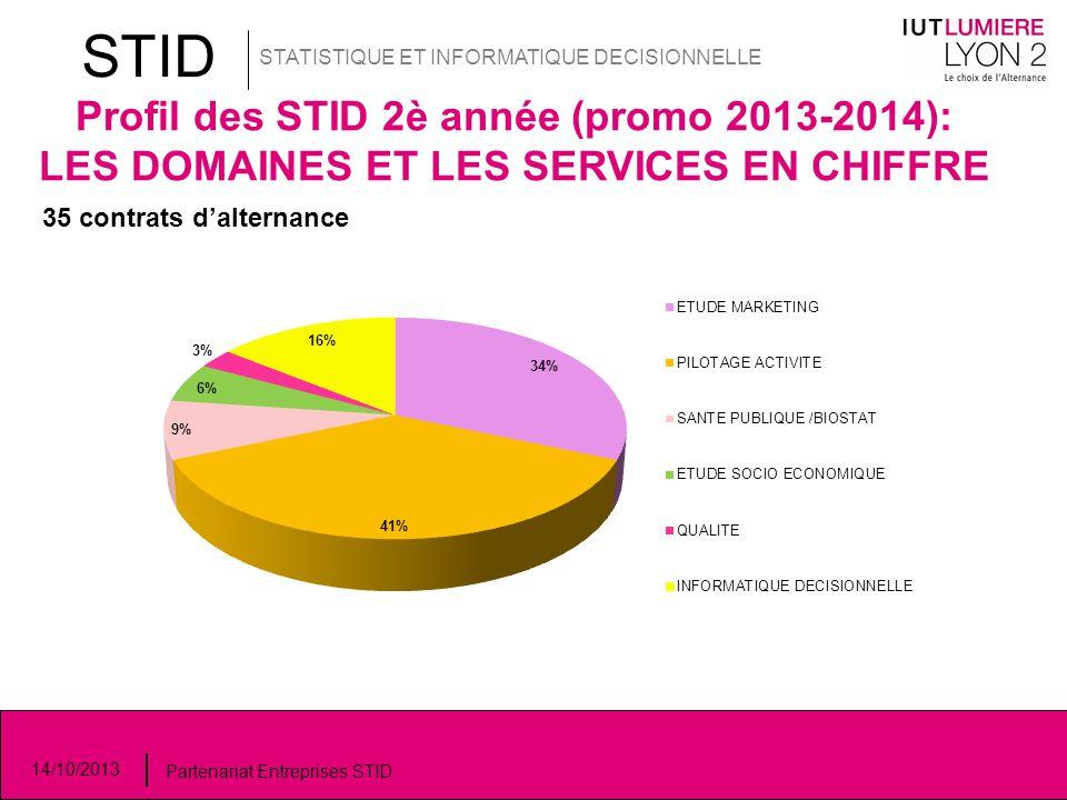 STID STATISTIQUE ET INFORMATIQUE DECISIONNELLE. Profil des STID 2è année (promo 2013-2014): LES DOMAINES ET LES SERVICES EN CHIFFRE.