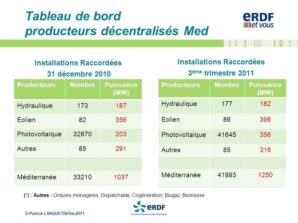 Tableau de bord producteurs décentralisés Med