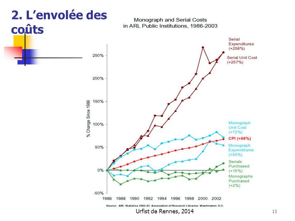 2. L'envolée des coûts Urfist de Rennes, 2014 15