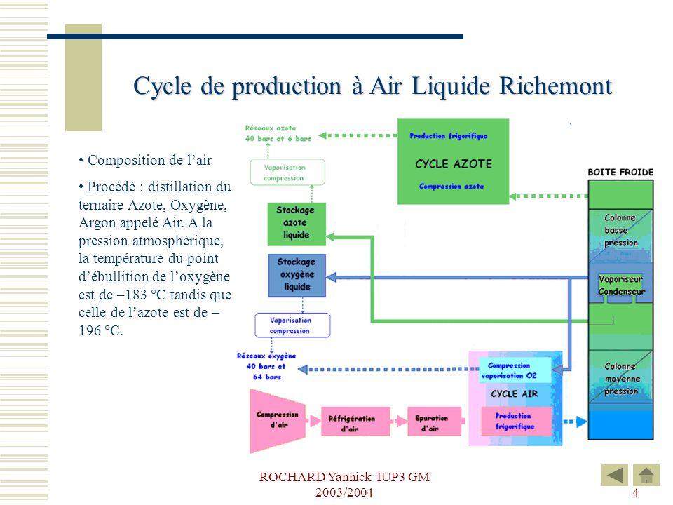 Cycle de production à Air Liquide Richemont