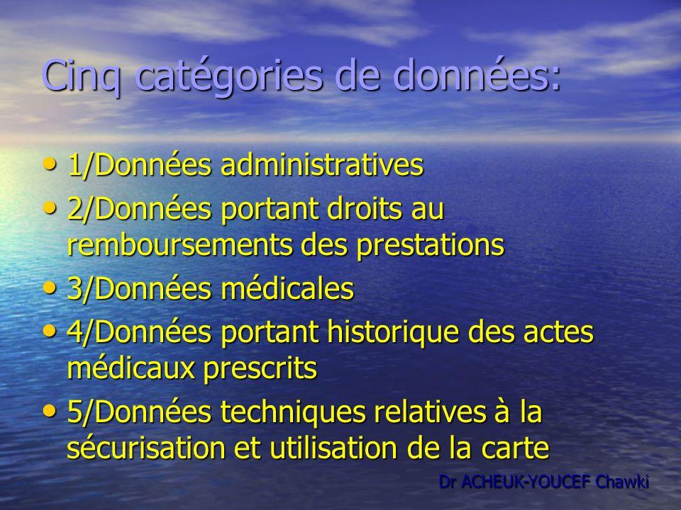 Cinq catégories de données: