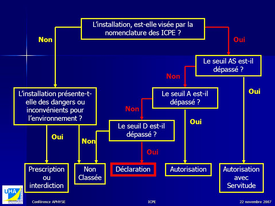 L'installation, est-elle visée par la nomenclature des ICPE