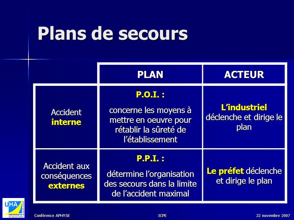 Plans de secours PLAN ACTEUR P.O.I. :