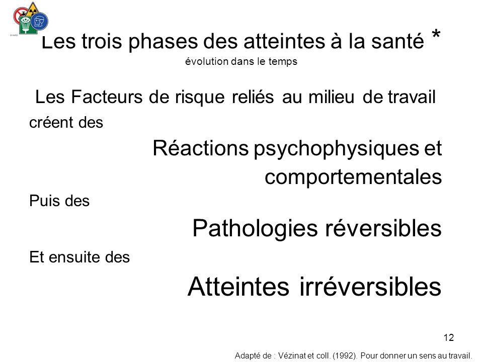 Les trois phases des atteintes à la santé * évolution dans le temps