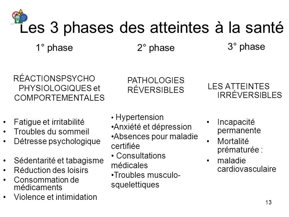 Les 3 phases des atteintes à la santé