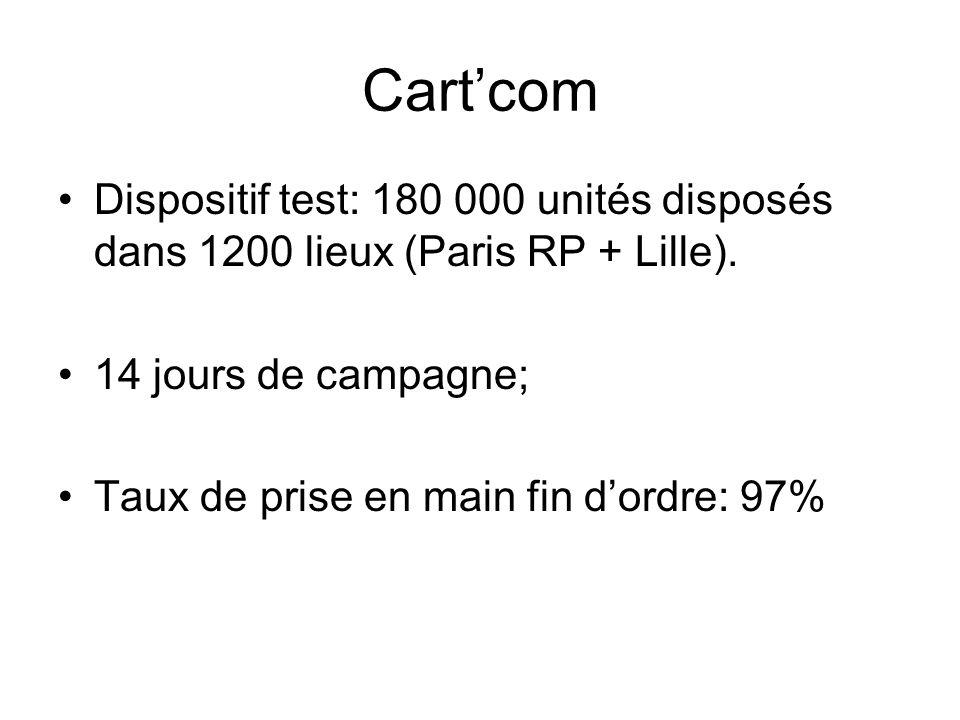 Cart'com Dispositif test: 180 000 unités disposés dans 1200 lieux (Paris RP + Lille). 14 jours de campagne;