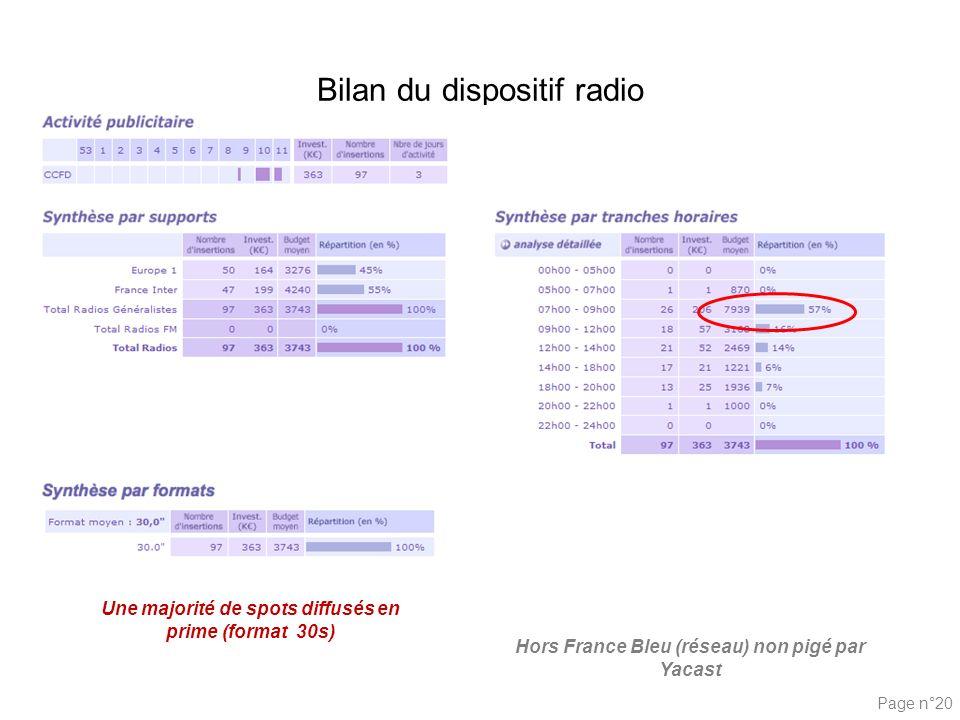 Bilan du dispositif radio