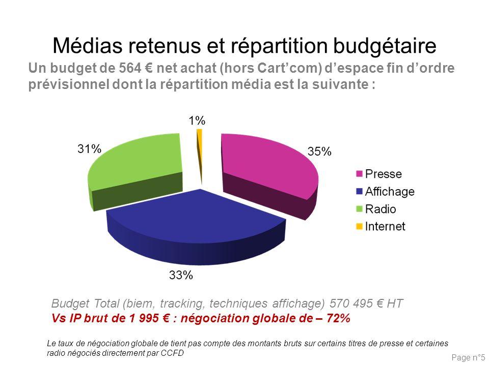 Médias retenus et répartition budgétaire