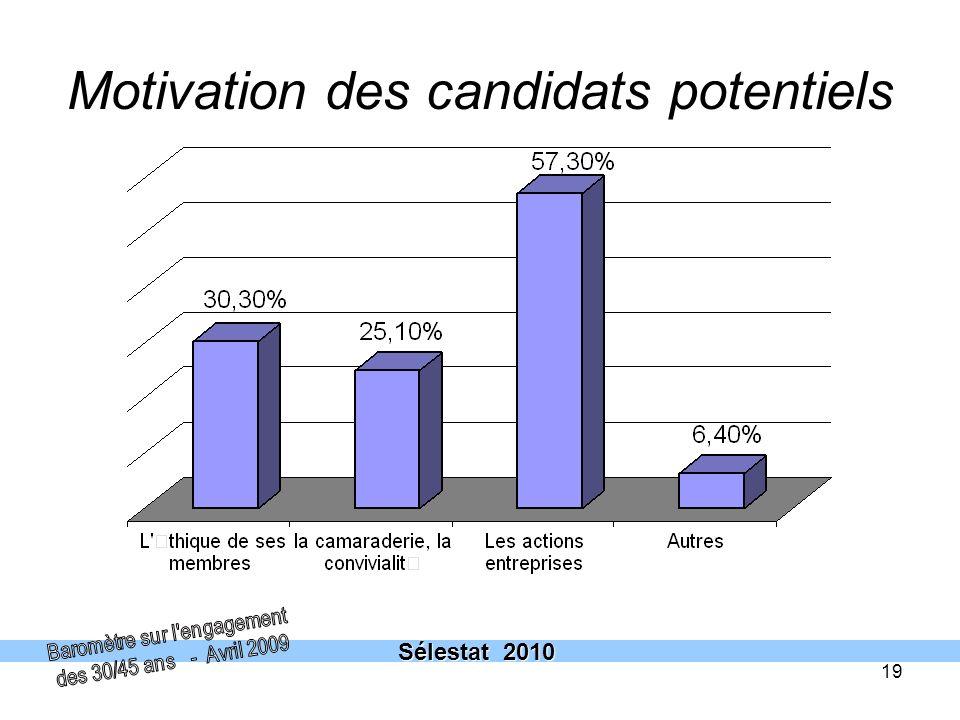 Motivation des candidats potentiels
