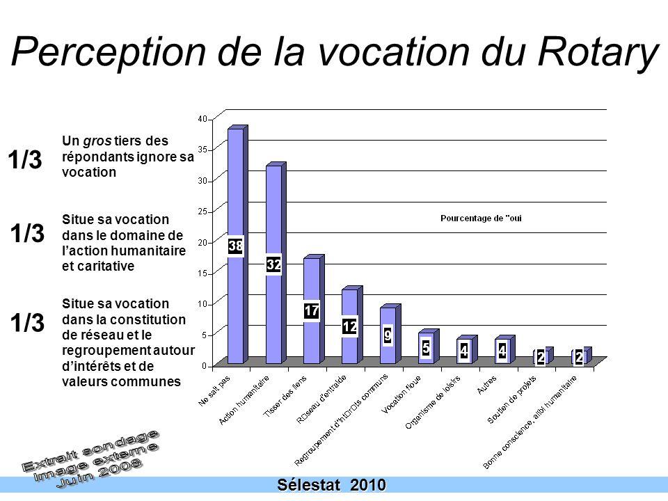 Perception de la vocation du Rotary
