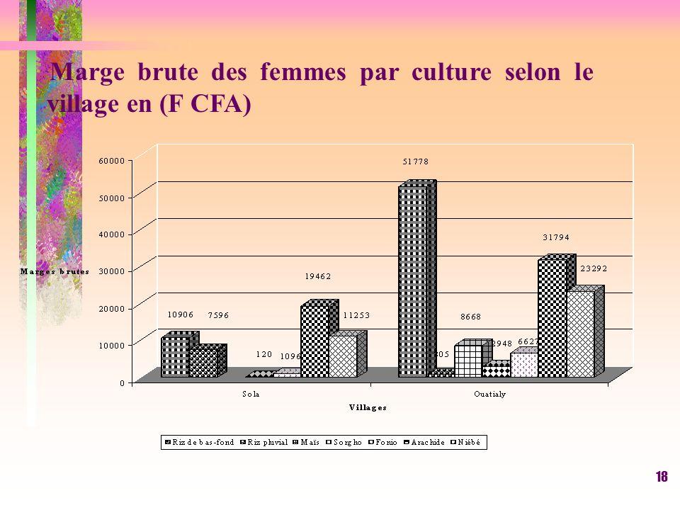 Marge brute des femmes par culture selon le village en (F CFA)