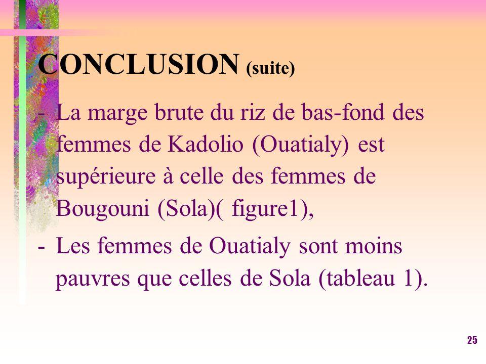 CONCLUSION (suite) La marge brute du riz de bas-fond des femmes de Kadolio (Ouatialy) est supérieure à celle des femmes de Bougouni (Sola)( figure1),