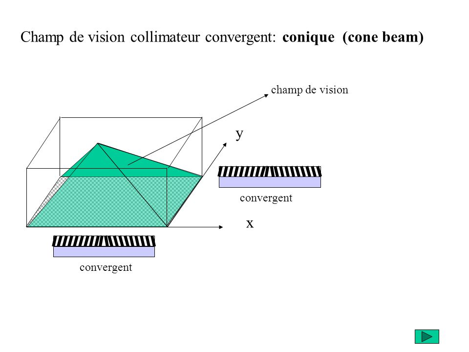 Champ de vision collimateur convergent: conique (cone beam)